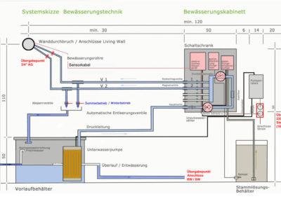 Systemgraphik, Bewässerung